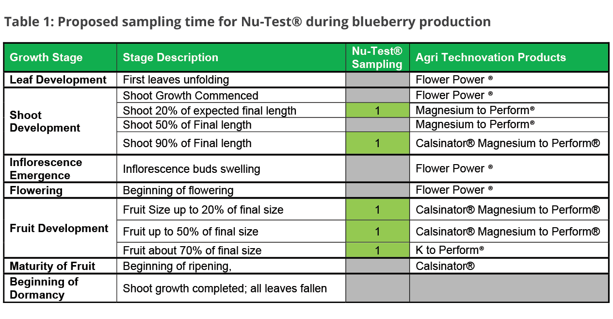 Proposed sampling time for Nu-Test during blueberry production